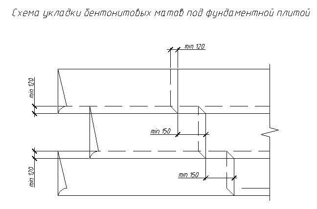 Схема укладання бентонітових матів під фундаментною плитою