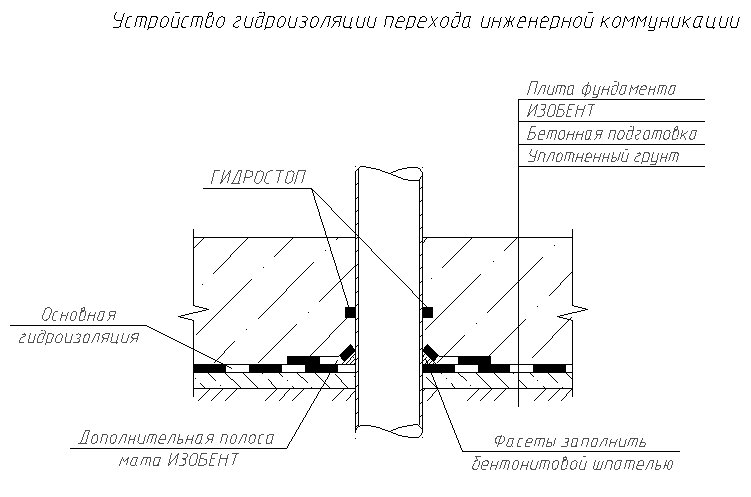 Переход трубы через фундаментную плиту