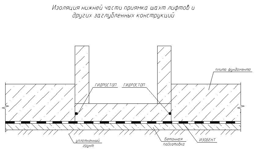 Изоляция нижней части приямка шахт лифтов и других заглубленных конструкций