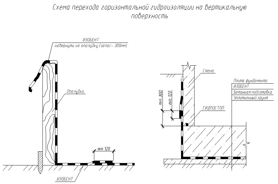 Схема перехода горизонтально гидроизоляции на вертикальную поверхность