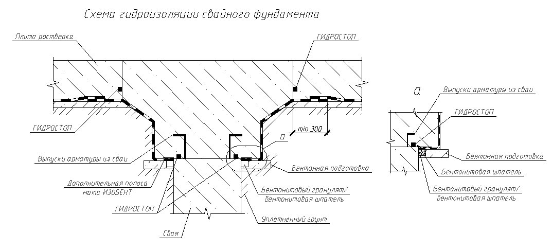 Схема гідроізоляції обв'язки паль