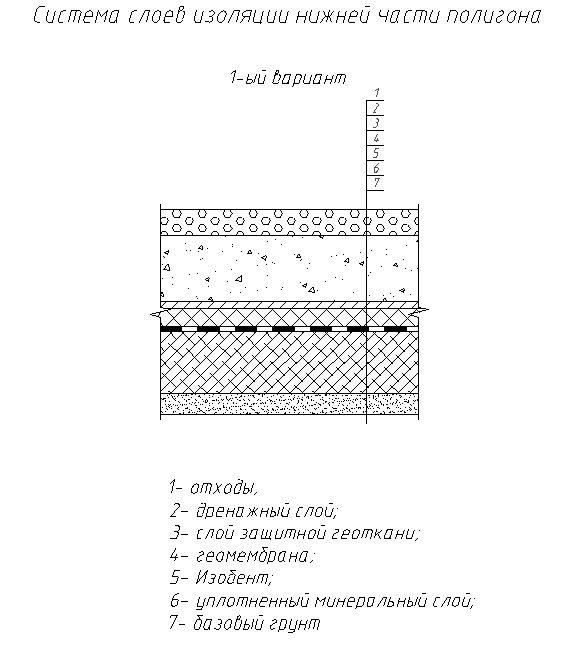 Система слоев изоляции нижней части полигона