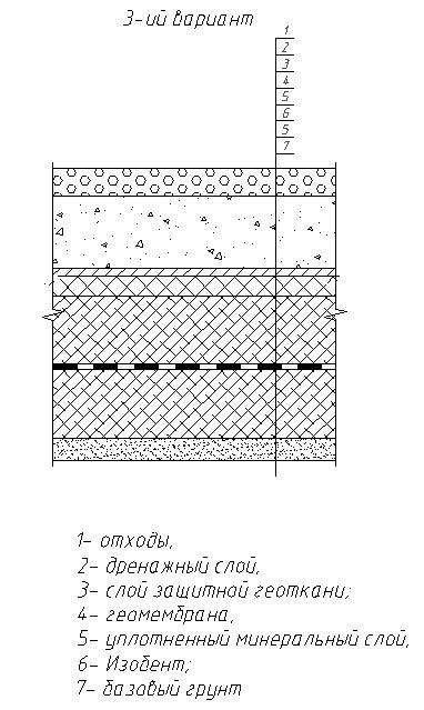 Система шарів ізоляції нижній частині полігону