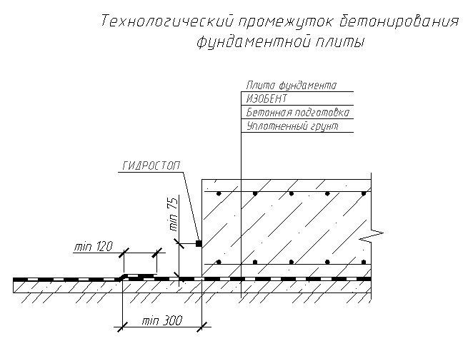 Технологический промежуток бетонирования фундаментной плиты