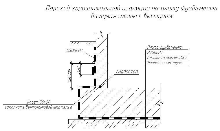 Переход горизонтальной гидроизоляции на фундаментную плиту