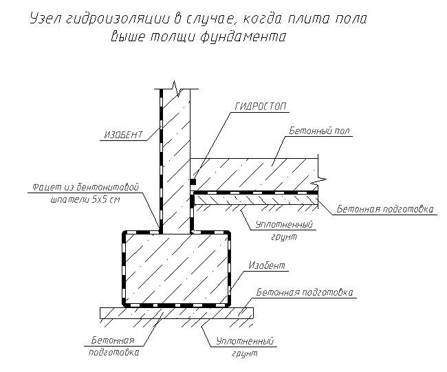 Вузол гідроізоляції у разі, коли плита підлоги вище товщі фундаменту