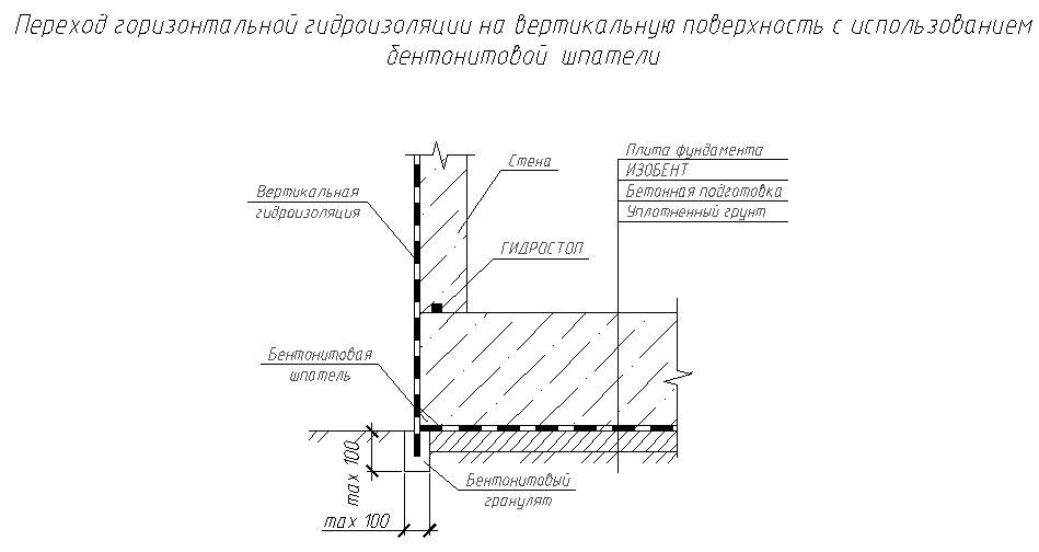 Безперервний перехід горизонтальної гідроізоляції у вертикальну