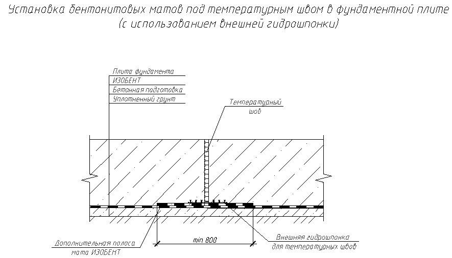 Установка бентонітових матів під температурним швом у фундаментній плиті (з використанням зовнішньої гидрошпонки)