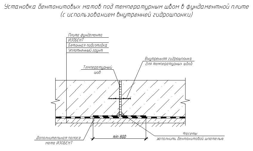 Установка бентонитовых матов под температурным швом в фундаментной плите (с использованием внутренней гидрошпонки)