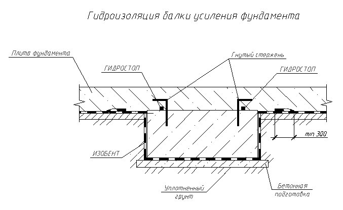 Гидроизоляция ребра фундаментной плиты